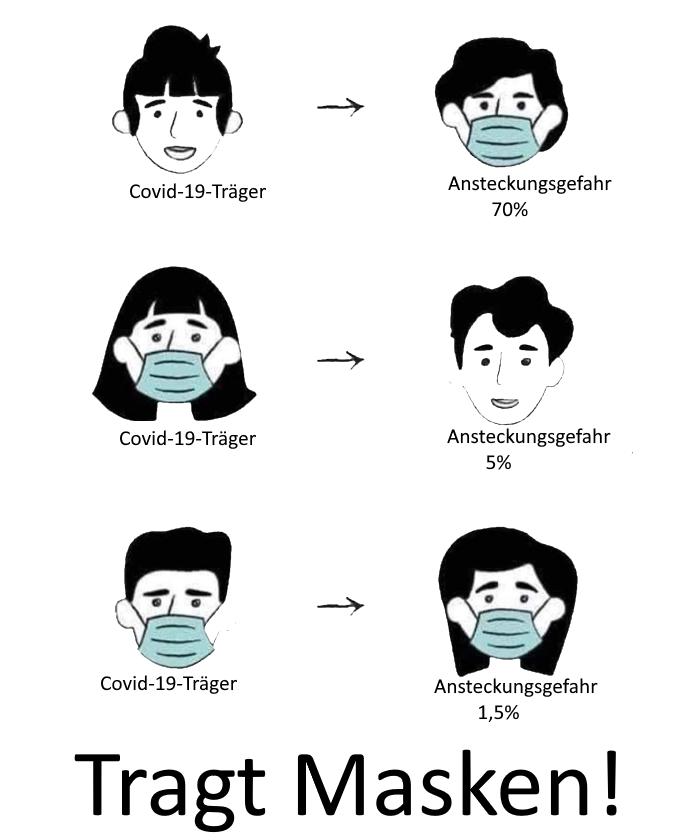 Wirksamkeit Masken